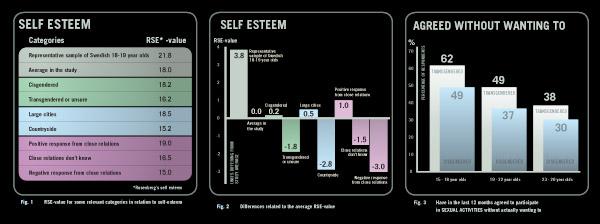 Diagram och staplar. Fakta visualiserad.